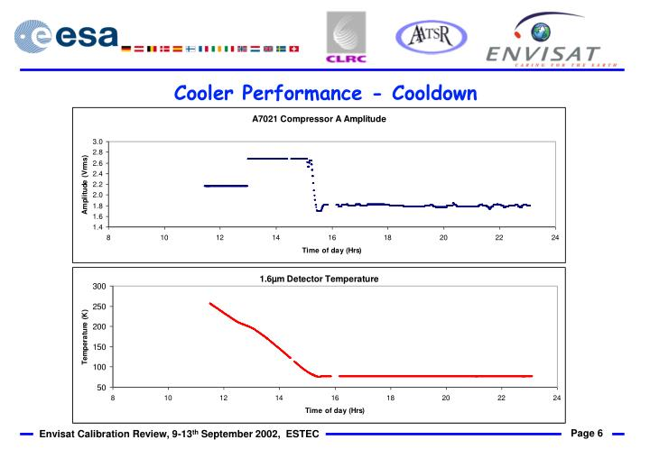 Cooler Performance - Cooldown