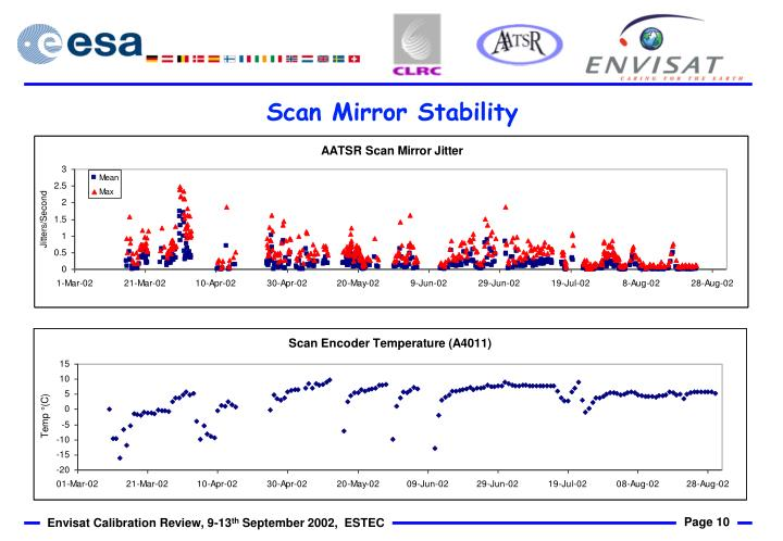 Scan Mirror Stability