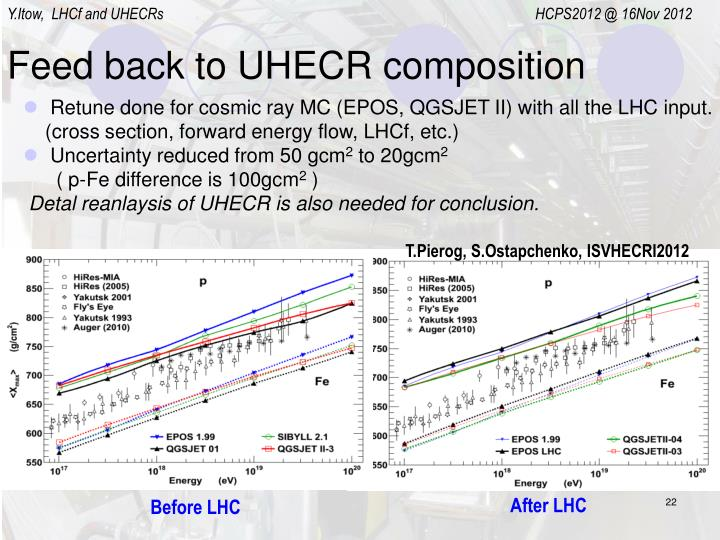 Feed back to UHECR composition