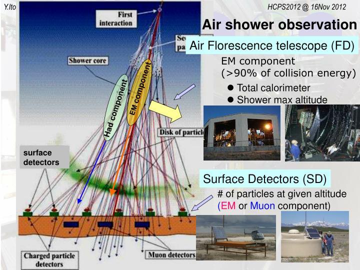 Air shower observation