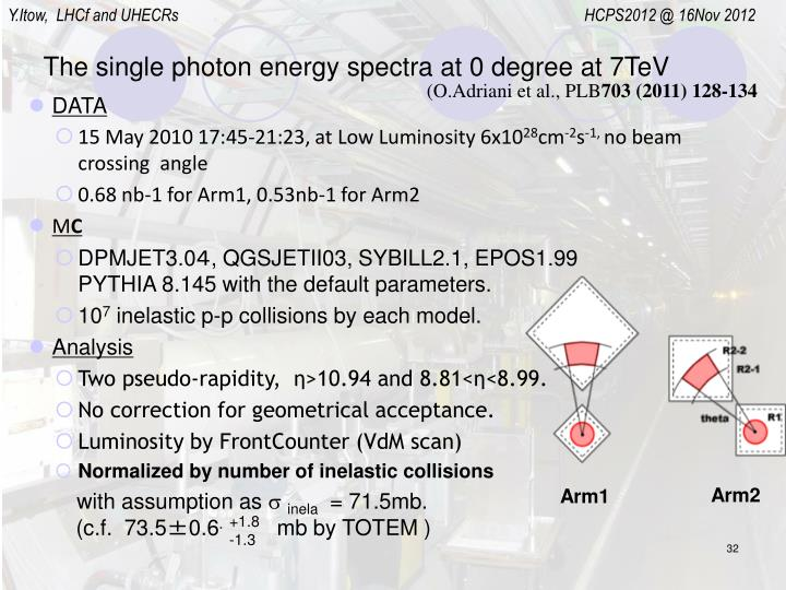 The single photon energy spectra at 0 degree at 7TeV