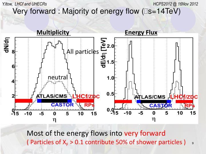 Very forward : Majority of energy flow (