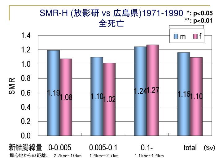SMR-H (