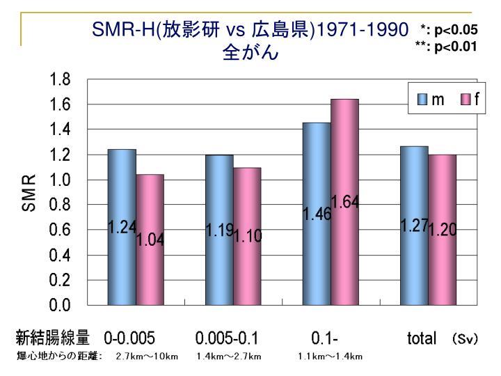 SMR-H(