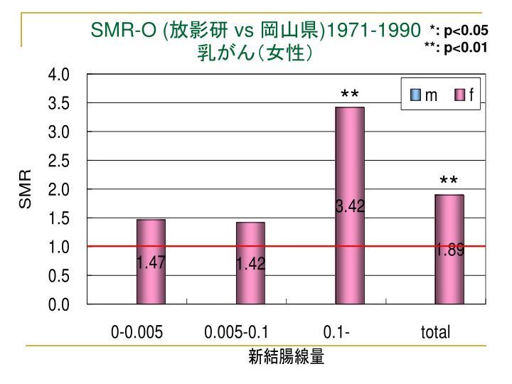 SMR-O (