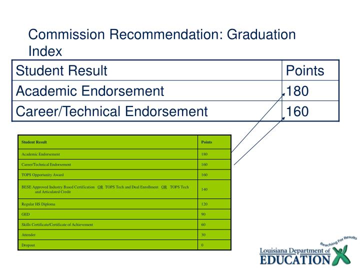 Commission Recommendation: Graduation Index