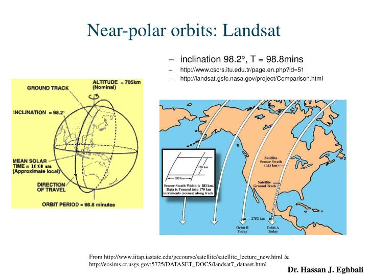 Near-polar orbits: Landsat