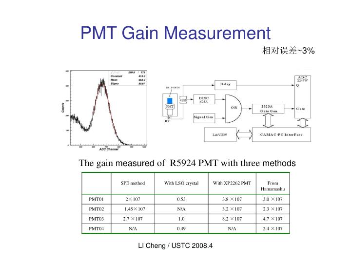 PMT Gain Measurement