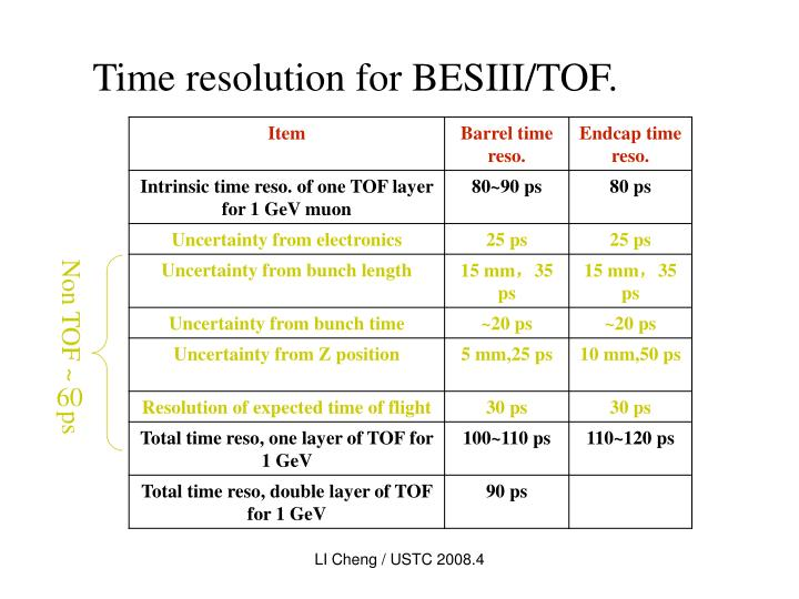 Time resolution for BESIII/TOF.