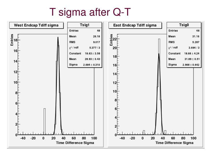 T sigma after Q-T