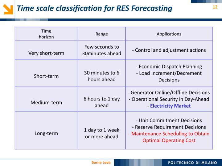 Time scale classification for RES Forecasting