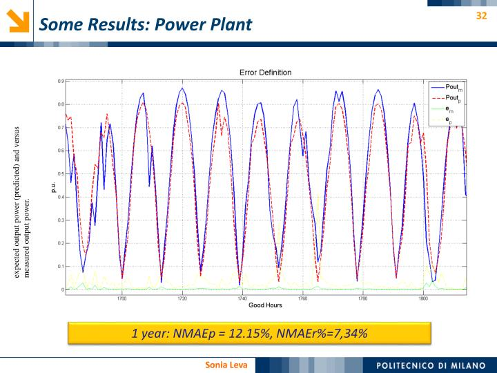 Some Results: Power Plant