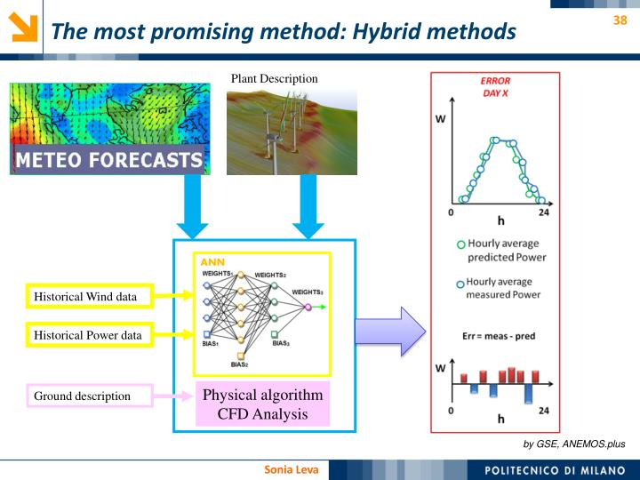 The most promising method: Hybrid methods