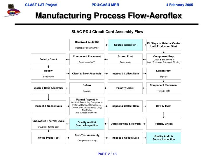 Manufacturing Process Flow-Aeroflex