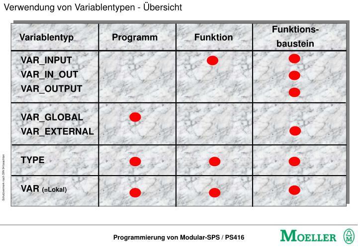 Verwendung von Variablentypen - Übersicht