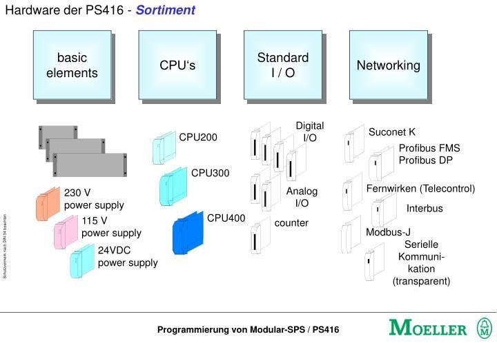 Hardware der PS416 -