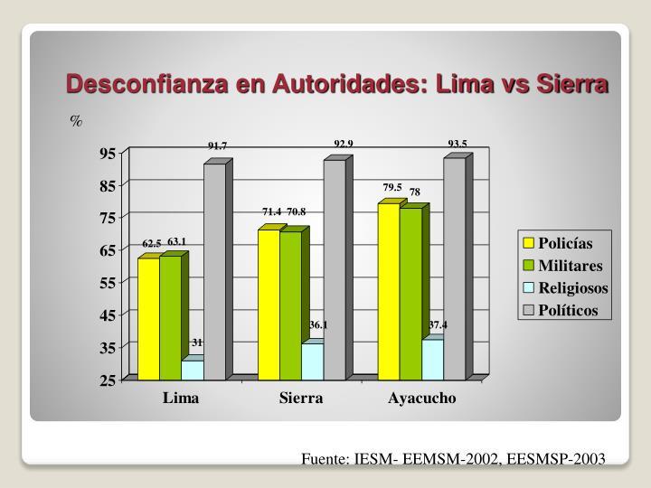 Desconfianza en Autoridades: Lima vs Sierra