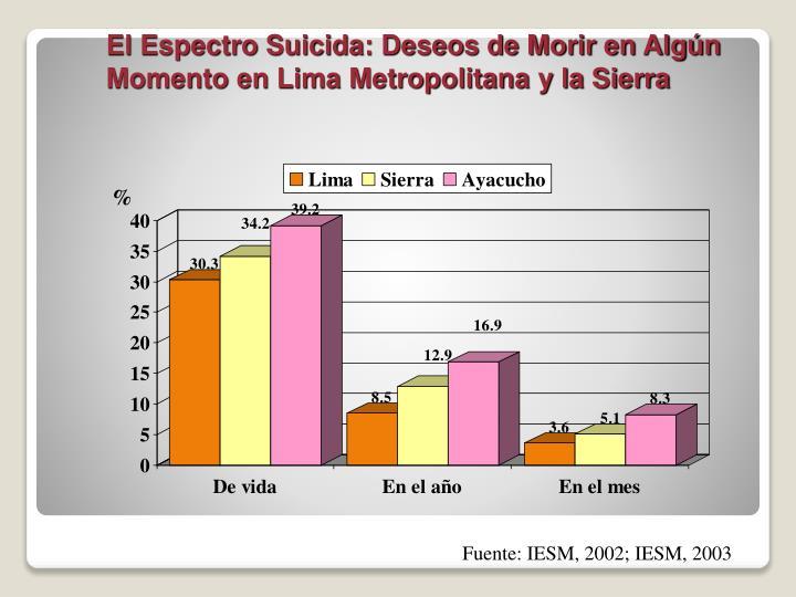 El Espectro Suicida: Deseos de Morir en Algún Momento en Lima Metropolitana y la Sierra