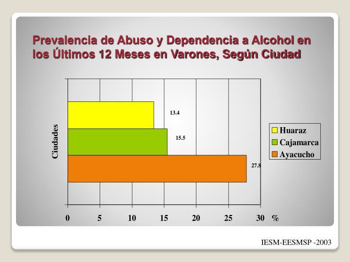 Prevalencia de Abuso y Dependencia a Alcohol en los Últimos 12 Meses en Varones, Según Ciudad