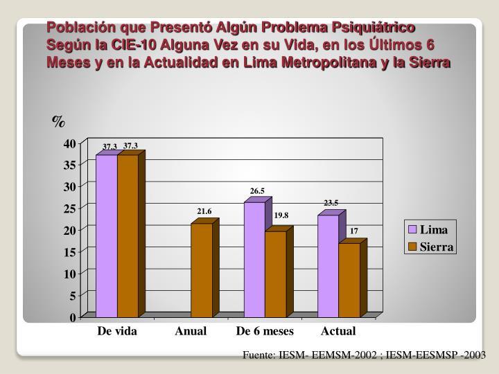 Población que Presentó Algún Problema Psiquiátrico Según la CIE-10 Alguna Vez en su Vida, en los Últimos 6 Meses y en la Actualidad en Lima Metropolitana y la Sierra