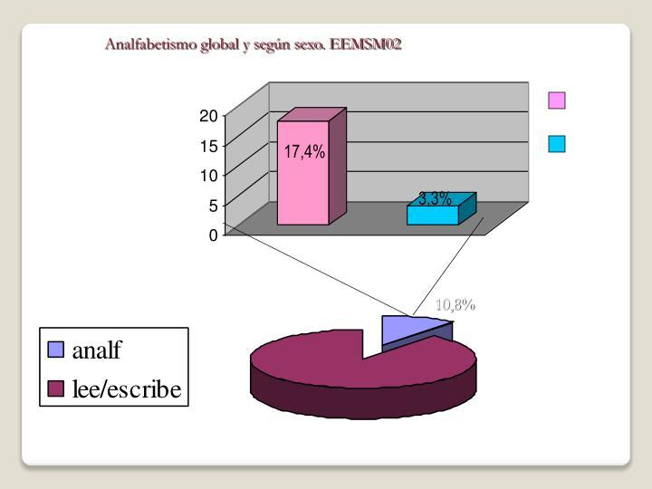 Analfabetismo global y según sexo. EEMSM02