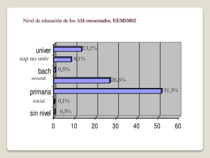 Nivel de educación de los AM encuestados. EEMSM02