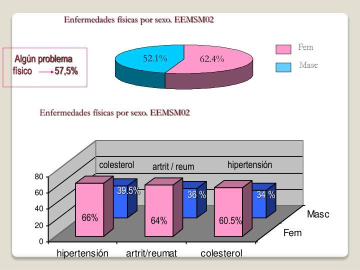 Enfermedades físicas por sexo. EEMSM02