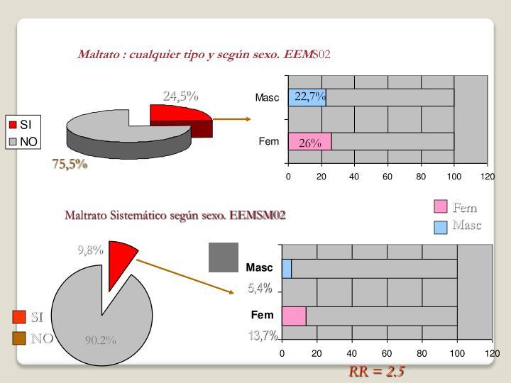 Maltrato: Cualquier  tipo y según sexo. EEMSM02