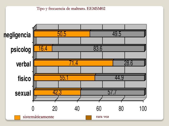 Tipo y frecuencia de maltrato. EEMSM02