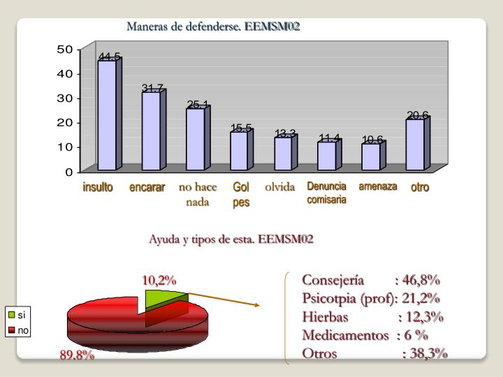 Maneras de defenderse. EEMSM02