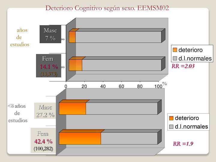 Deterioro Cognitivo según sexo. EEMSM02
