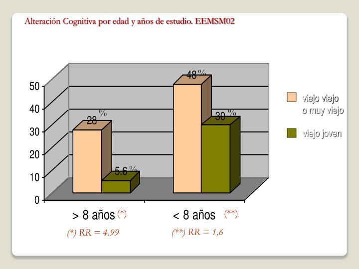 Alteración Cognitiva por edad y años de estudio. EEMSM02