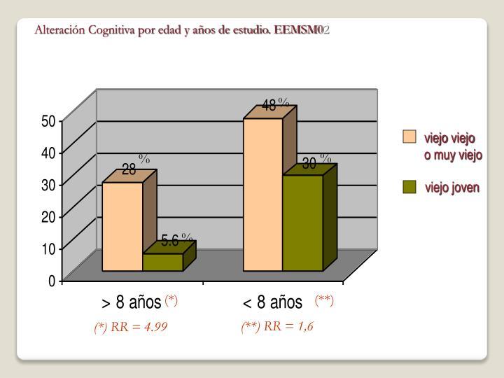 Alteración Cognitiva por edad y años de estudio. EEMSM0