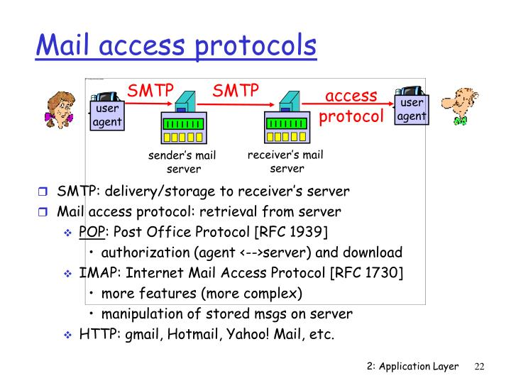 SMTP: delivery/storage to receiver's server