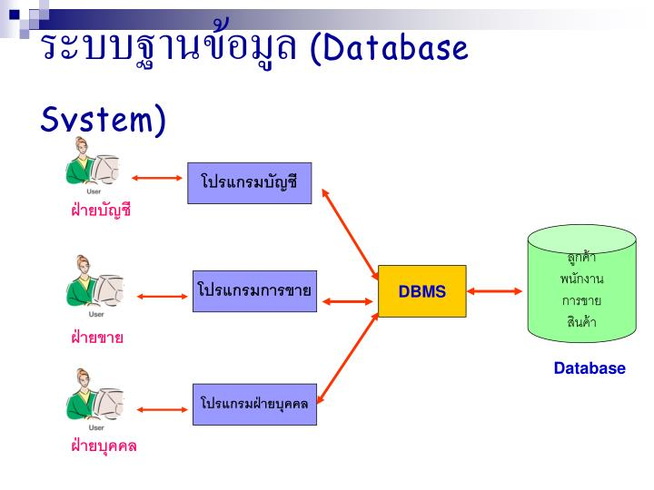ระบบฐานข้อมูล