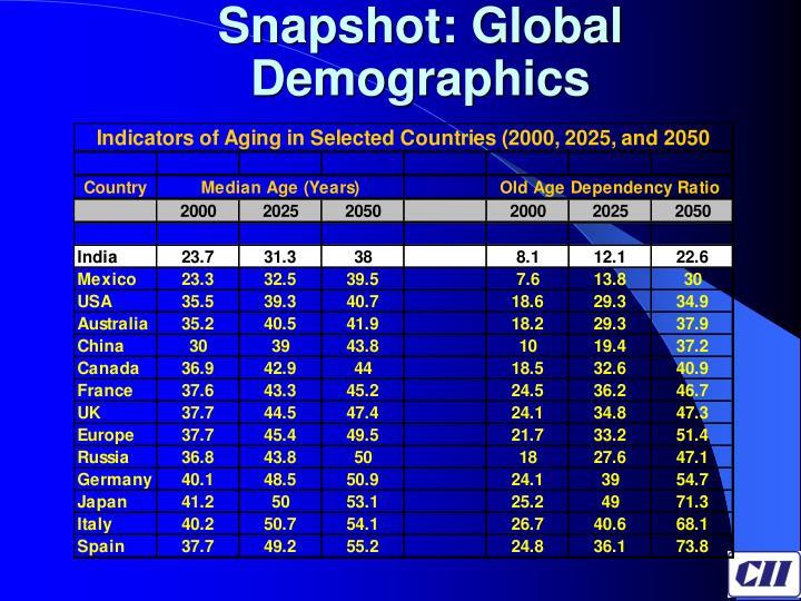 Snapshot: Global Demographics