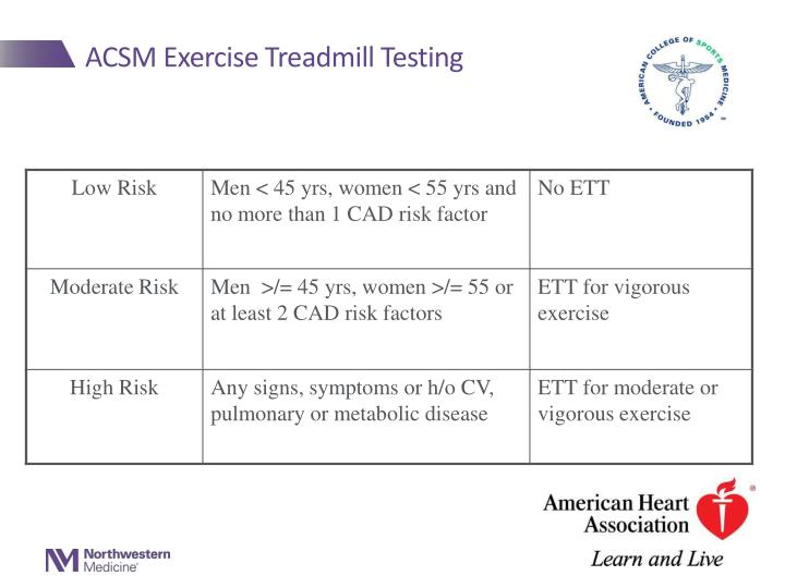 ACSM Exercise Treadmill Testing