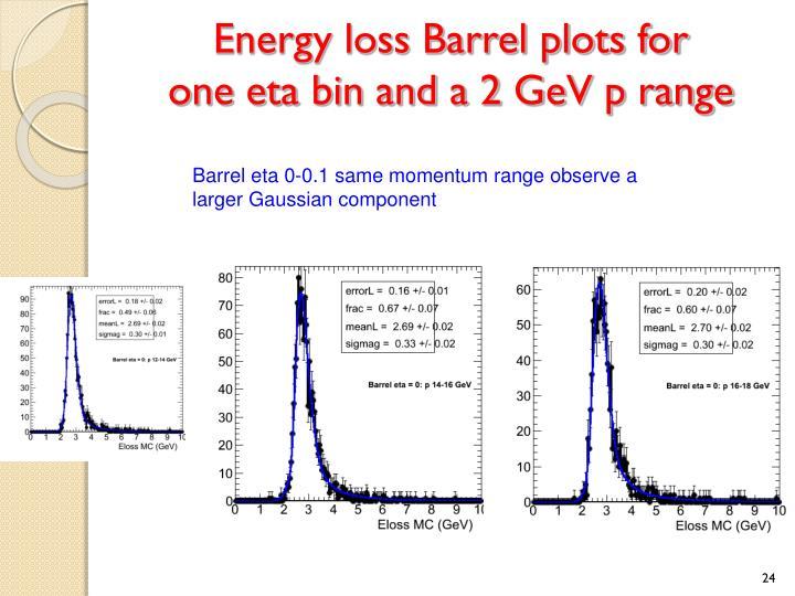 Energy loss Barrel plots for