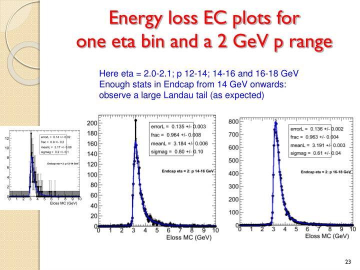 Energy loss EC plots for