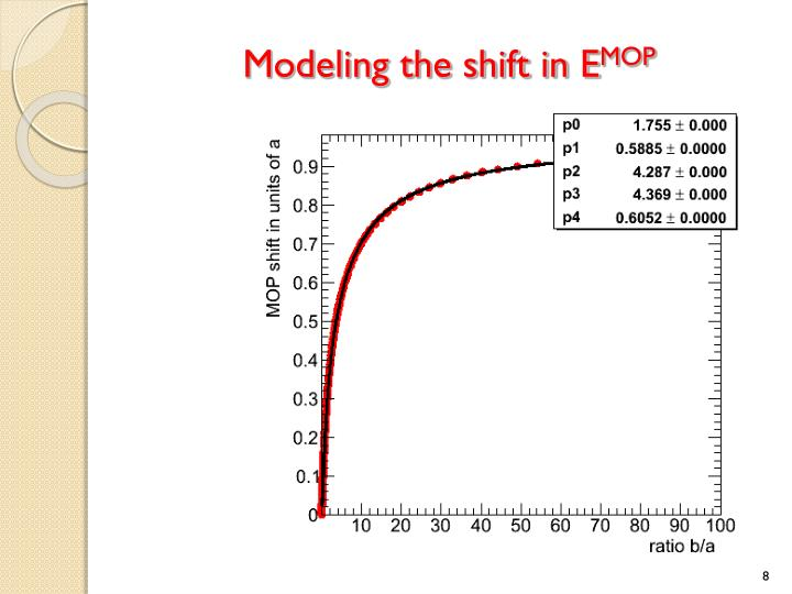 Modeling the shift in E