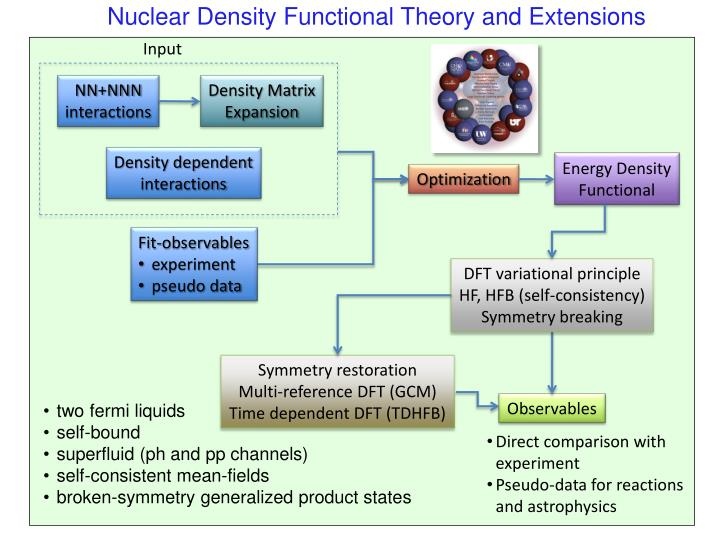 Nuclear Density Functional Theory and Extensions
