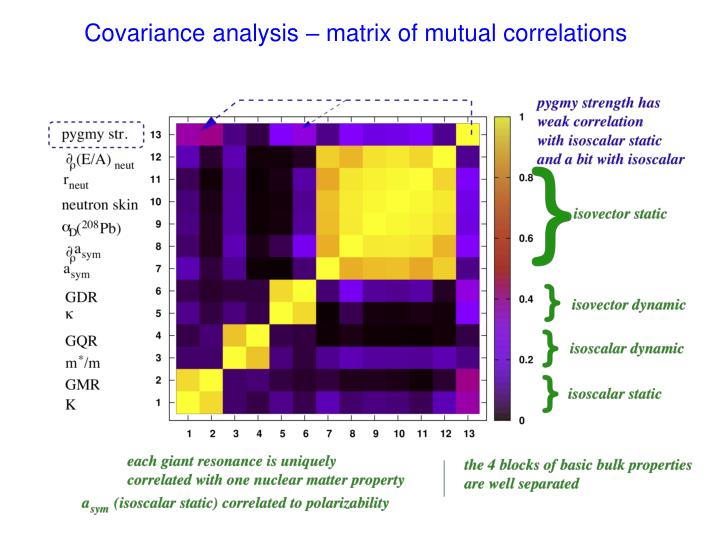 Covariance analysis – matrix of mutual correlations