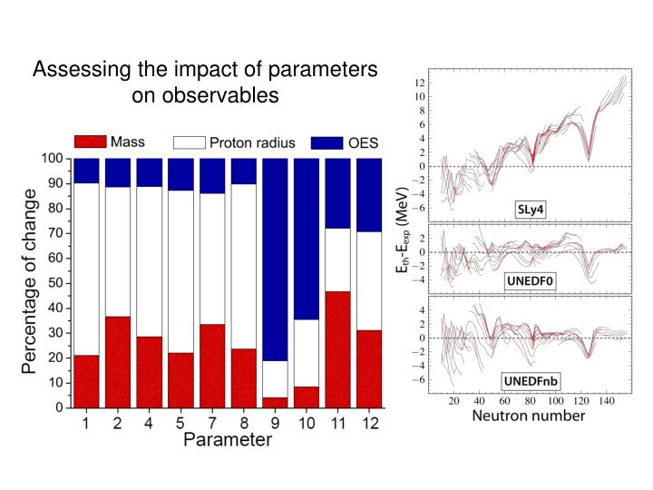 Assessing the impact of parameters on observables
