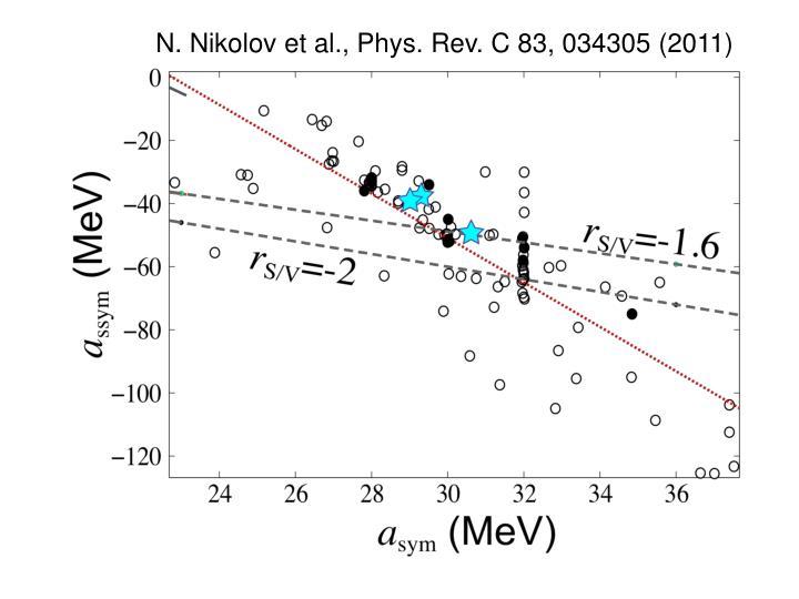 N. Nikolov et al., Phys. Rev. C 83, 034305 (2011)