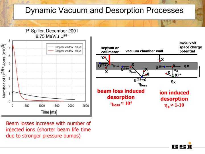 Dynamic Vacuum and Desorption Processes