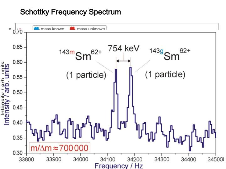 Schottky Frequency Spectrum