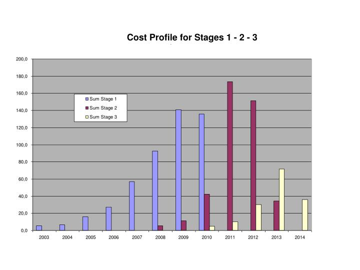 Cost Profile for Stages 1 - 2 - 3
