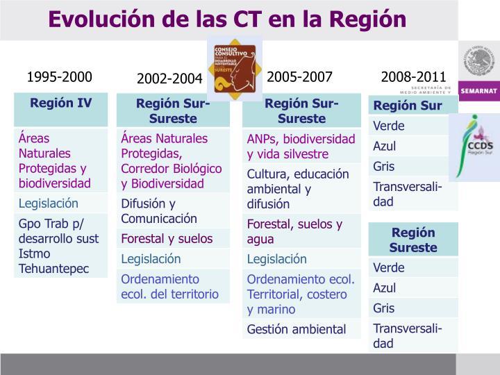 Evolución de las CT en la Región