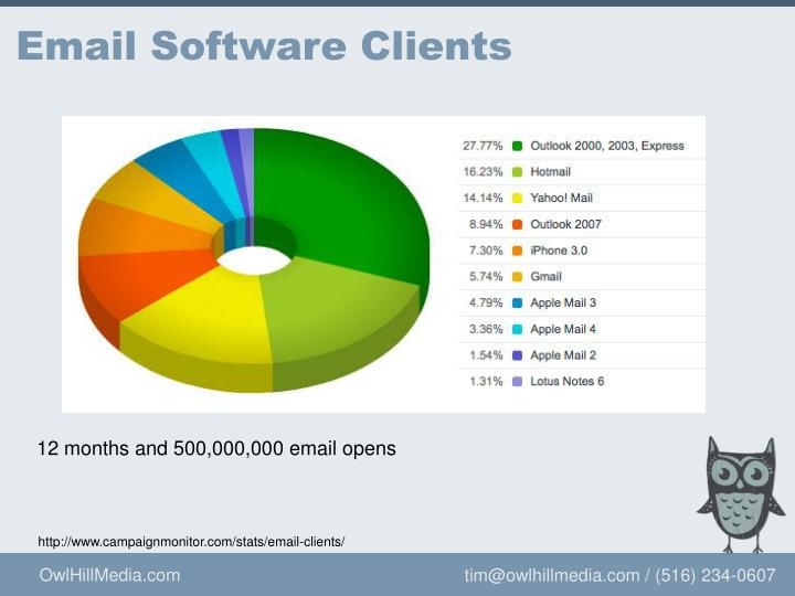 Email software clients