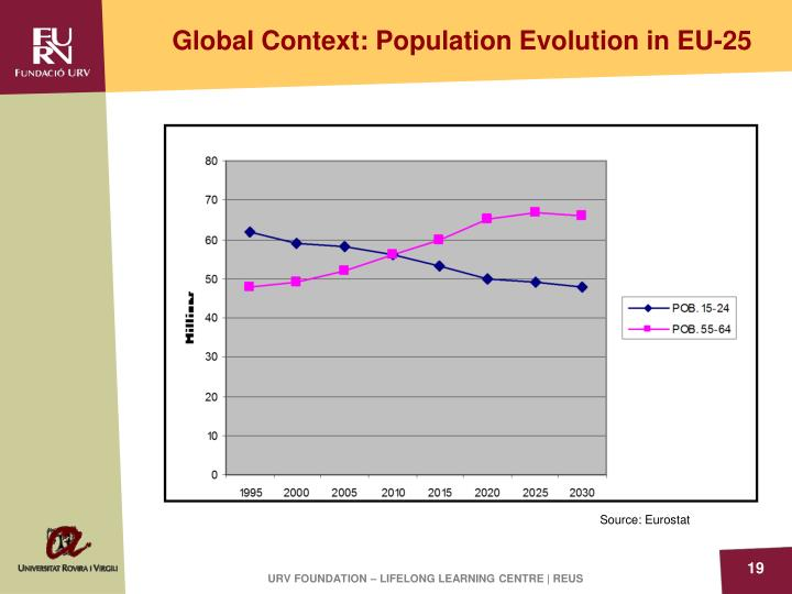 Global Context: Population Evolution in EU-25
